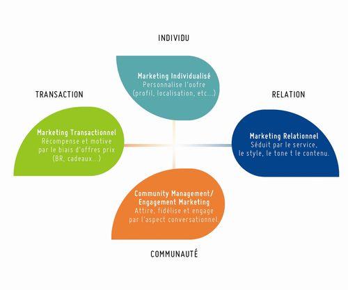 d7678908afde77 Les 4 piliers du Marketing Client